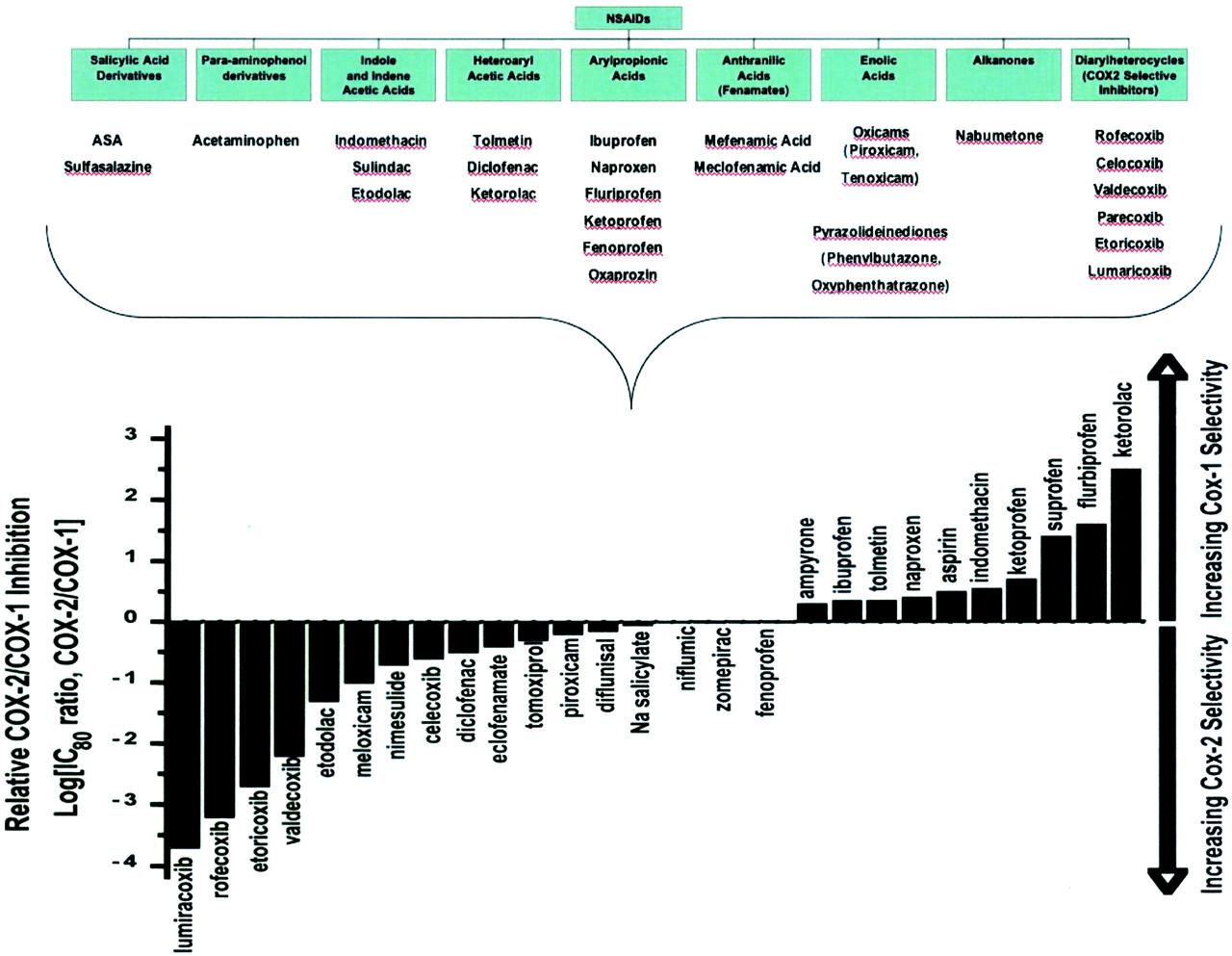 nsaid potency chart nsaid potency chart happy now tk