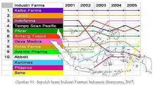 peringkat farmasi